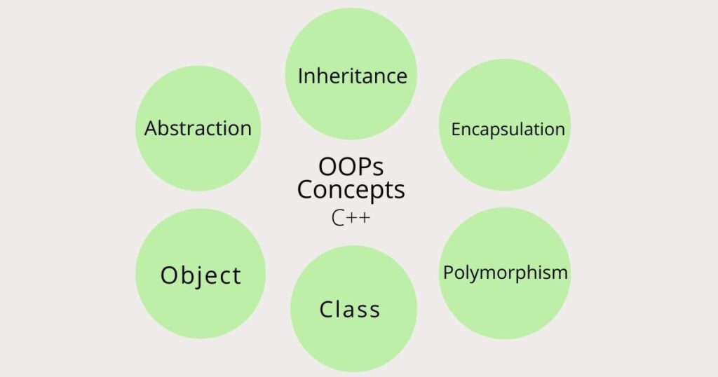 OOPs Concepts in C++ in hindi